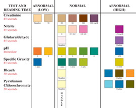 UrinCheck ADT-7 adulteration test strip color chart image